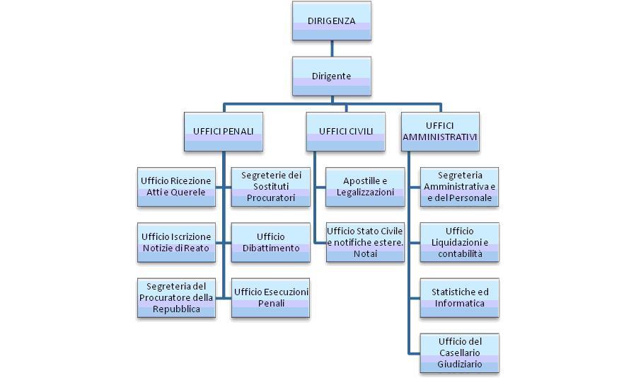 Ministero della giustizia for Struttura politica italiana