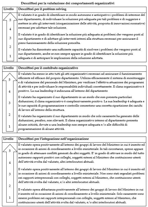 I descrittori per la valutazione dei comportamenti organizzativi