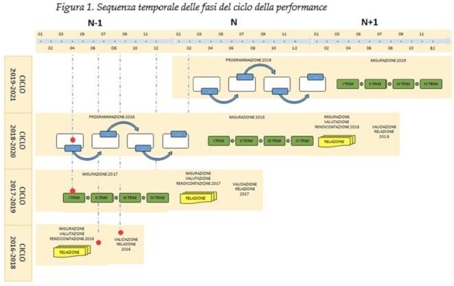 Sequenza temporale delle fasi del ciclo della performance