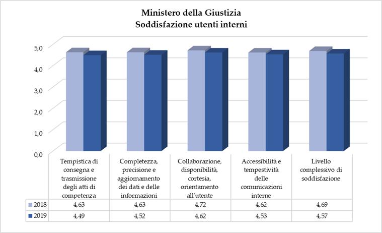 Ministero Della Giustizia Relazione Sulla Performance